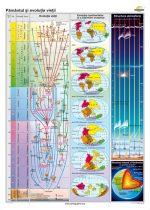 Pământul şi evoluţia vieţii