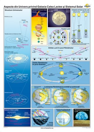 Aspecte din Univers privind Galaxia Calea Lactee şi Sistemul Solar
