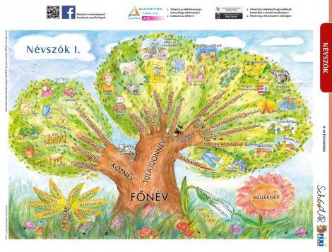 Névszók I. + munkaoldal tanulói munkalap- Substantive I.- fișă de studiu și de lucru