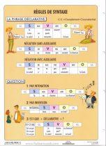 FIXI - Regles de Syntaxe