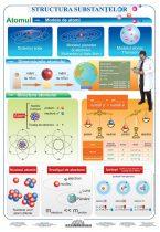 FIXI - Structura substanțelor - atomul