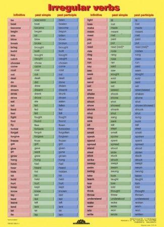 Irregular Verbs - plansa de perete
