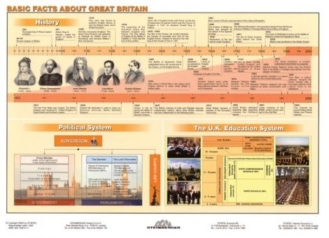 Basics Facts about Great Britain - plansa de perete