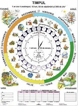 Timpul / Ceasul - plansa de perete