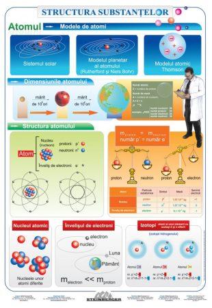 Structura substantelor- Atomul - planșă de perete
